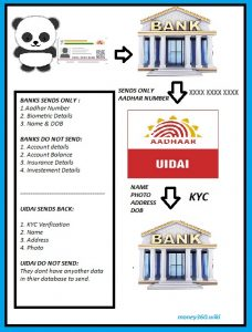 UIDAI never receives or collects your bank, investments, insurance etc. details.